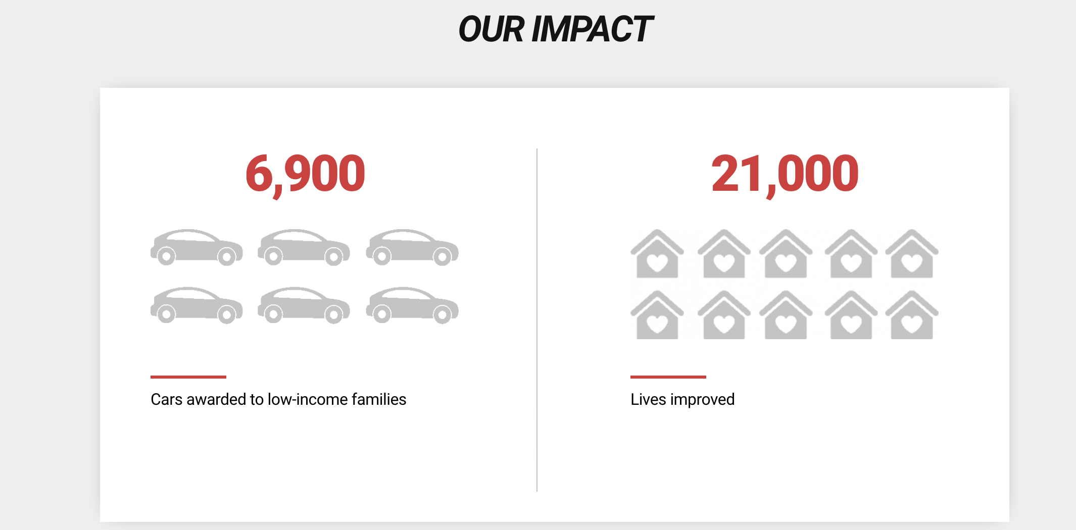 Photo of Vehicles for Change results snippet